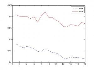 SVM, mae/rmse of model vs. epsilon (error pipe width)