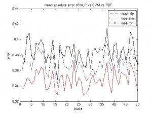 Mean Absolute Error, MLP vs. SVM vs. RBF