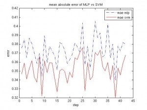 MLP vs SVM, mean absolute error after normalization of the data