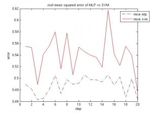Root Mean Squared Error, MLP vs. SVM