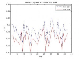 MLP vs SVM, root mean squared error after normalization of the data