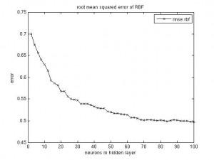 RBF parameters, RMSE