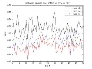 Root Mean Squared Error, MLP vs. SVM vs. RBF