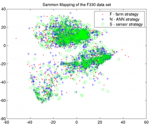 Sammon\'s mapping F330 data set